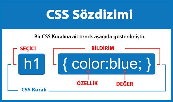 CSS 'in Yapısı ve CSS Kullanımı || CSS Dersleri - 2