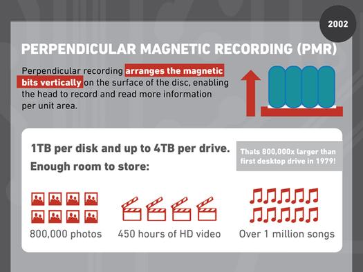 Geçmişten Günümüze Sabit Diskler - PMR Teknolojisi