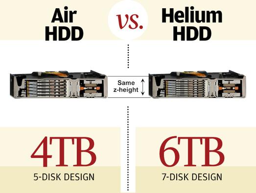 Geçmişten Günümüze Sabit Diskler - Helyum HDD