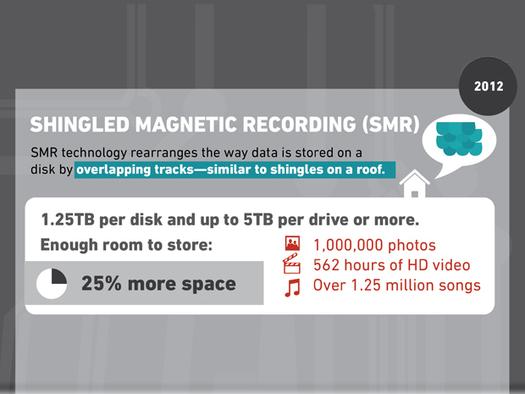 Geçmişten Günümüze Sabit Diskler - SMR Teknolojisi